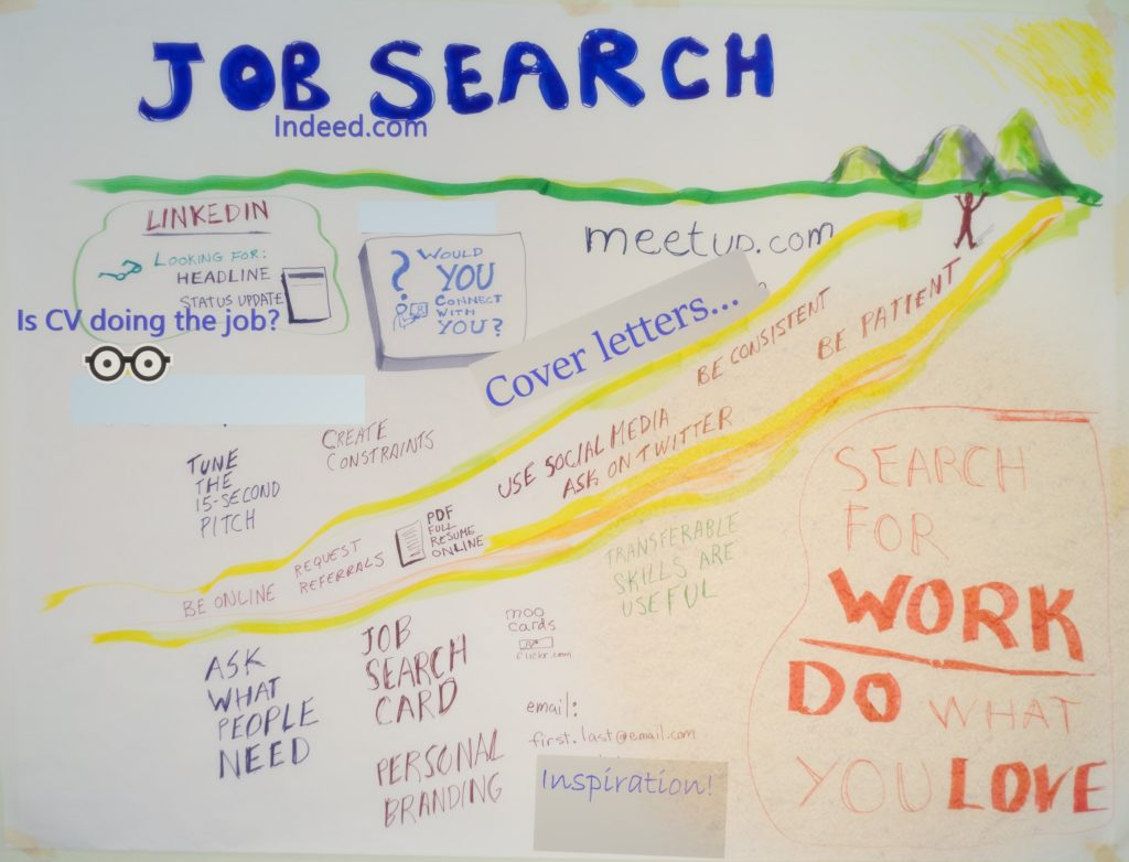 Kerry Local Employment Service Jobsclub may cover these kinds of topics